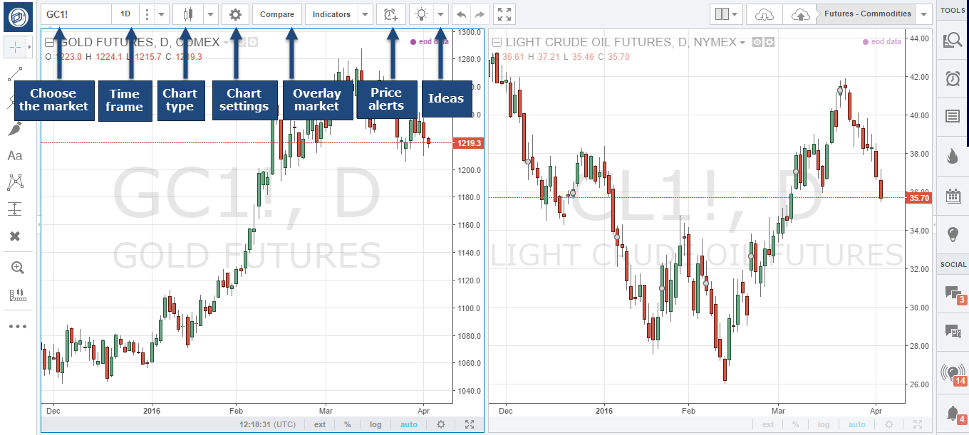How to use TradingView com – Optimus Futures guide on