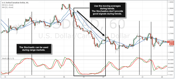 How to Trade With Indicators the Right Way