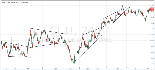 Trend Channels not-textbook