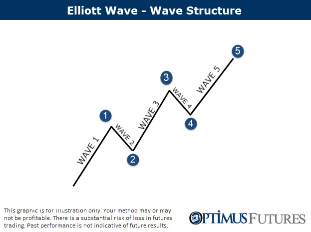 Using Elliott Wave Theory and Dow Theory to make sense of charts