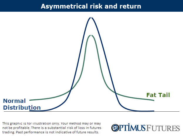 how to achieve asymmetric risk and return payouts in your trading