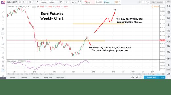 euro futures market