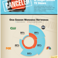 A Brief History of Single-Season Television Shows - Infographic