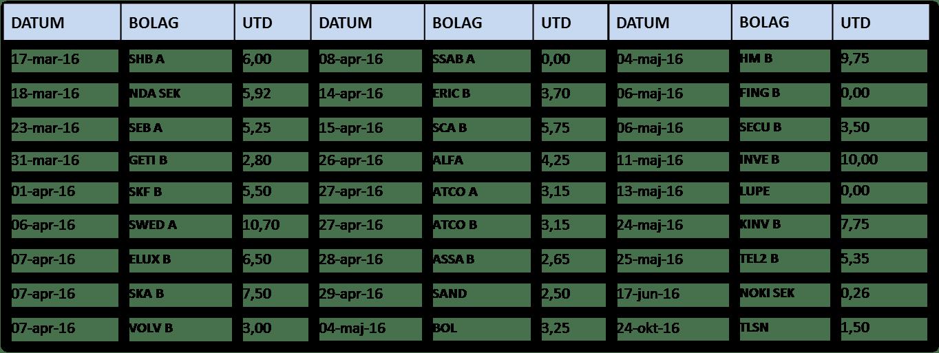 Bolagsrapporter i korthet 2006 07 29