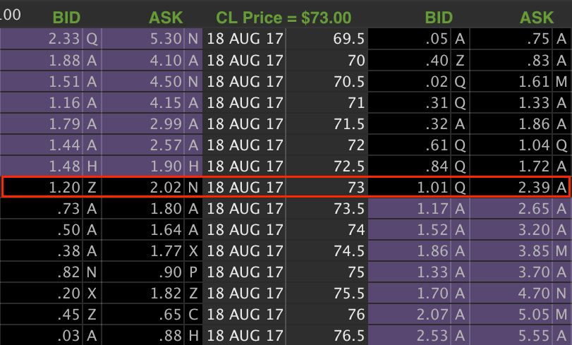 Option chain showing at the money options.