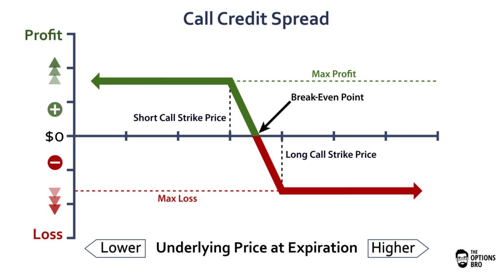 Credit spread (options) - Wikipedia