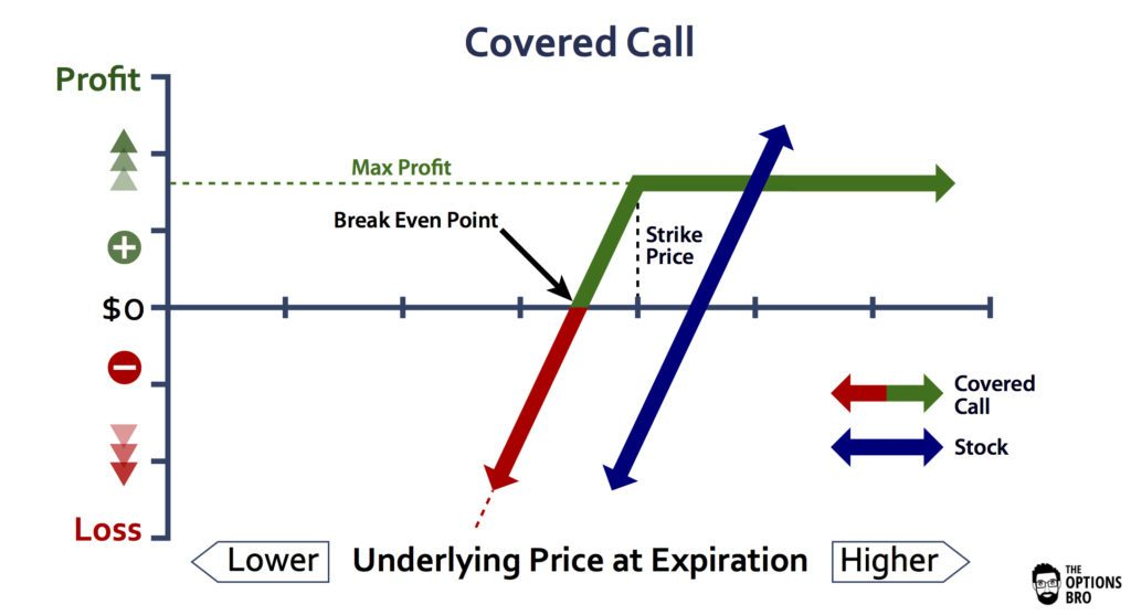 Covered Call Option Strategy Example