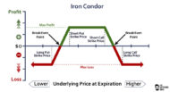 Graph displaying the potential profit/loss of the iron condor option strategy at expiration.