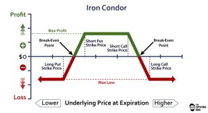 Iron Condor Option Strategy Example | The Options Bro