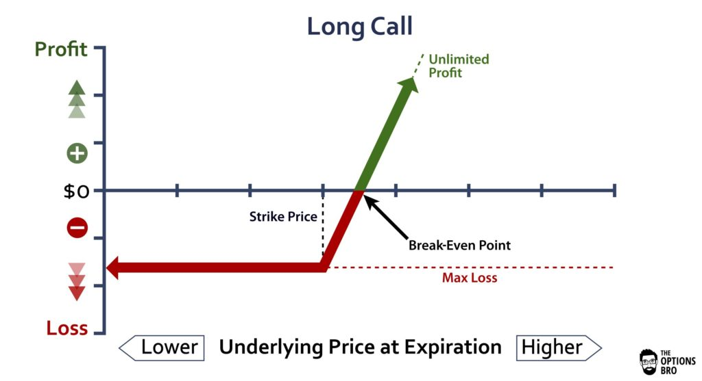 Option trading long calls (level 1)