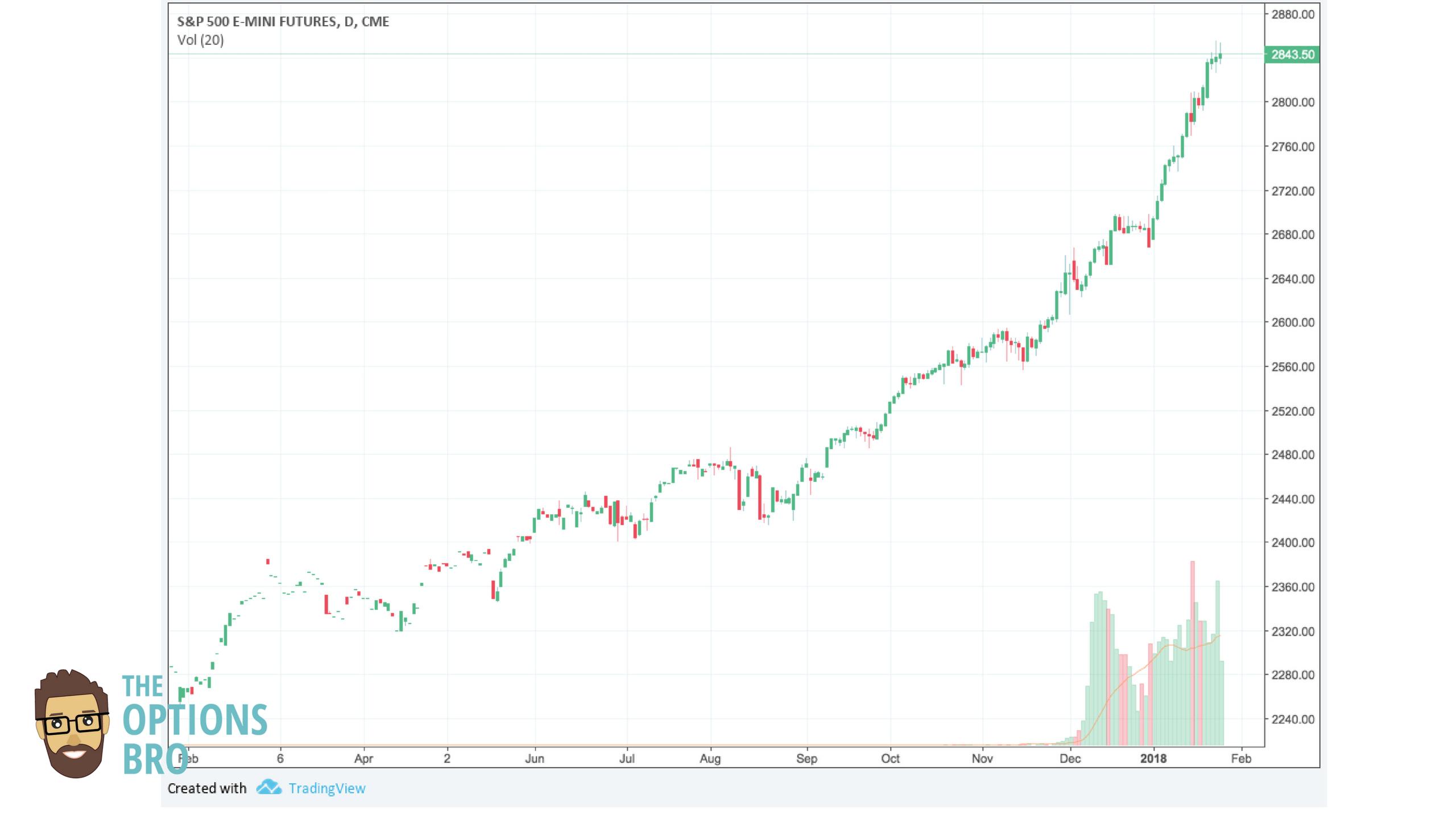 Where do i buy stock options