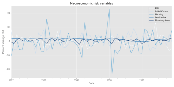 More factors, more variance...explained