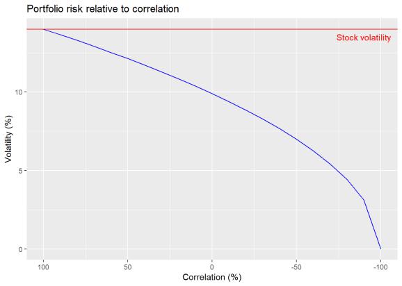 Detour: correlation