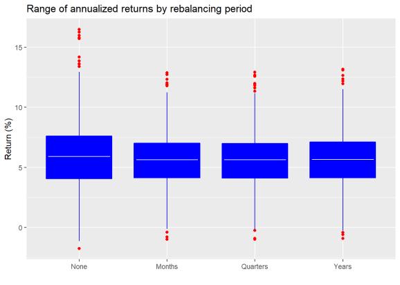 Rebalancing ruminations