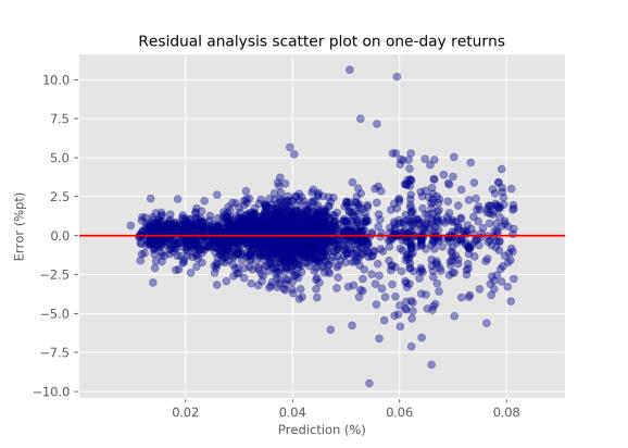 Corr-correlation