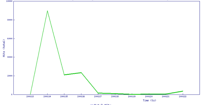 Citrix Netscaler ADC