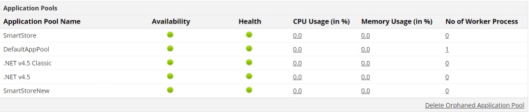 Application Pool stats as shown on Applications Manager's dashboard - IIS application pool monitor
