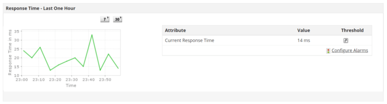 Server Response Time as shown on ManageEngine Applications Manager - IIS monitoring software