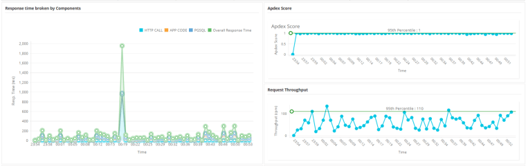 Applications Manager's APM dashboard - Monitor IIS applications