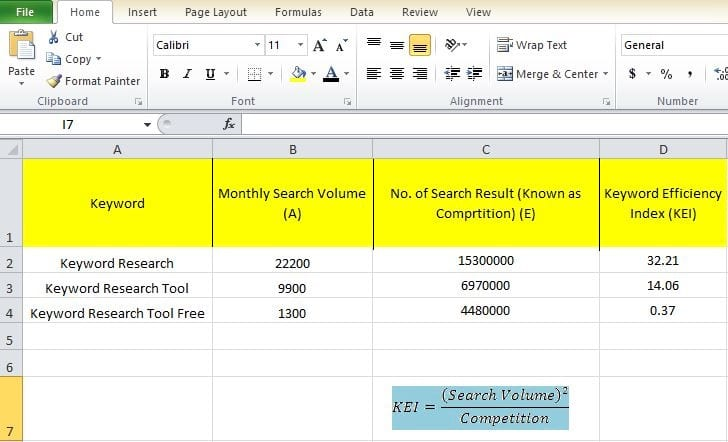Keyword Efficiency Index