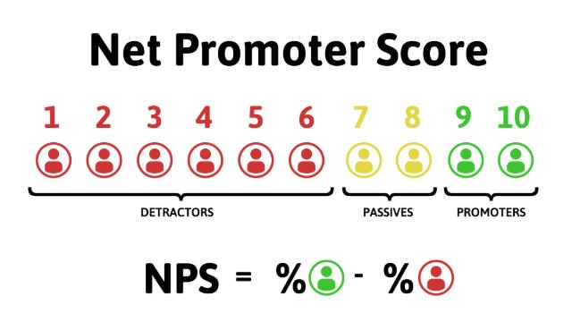 Cálculo NPS Qualidade do Atendimento