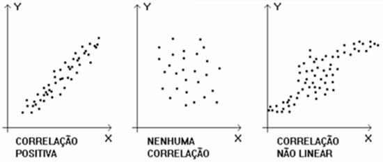 Tipos de correlação