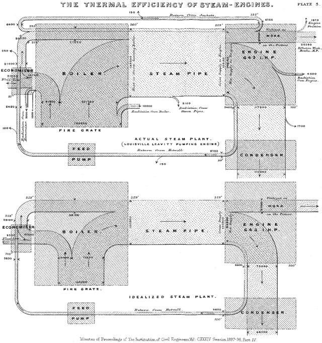 Primeiro diagrama de sankey