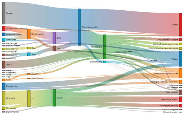 Diagrama de sankey matriz energética reino unido