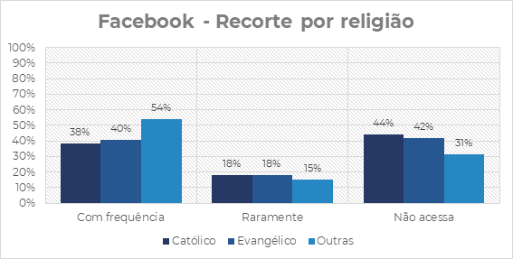 Perfil dos usuários do Facebook- Religião