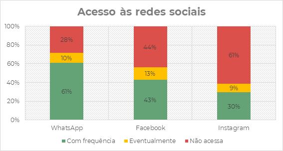 Redes sociais mais acessados no Brasil