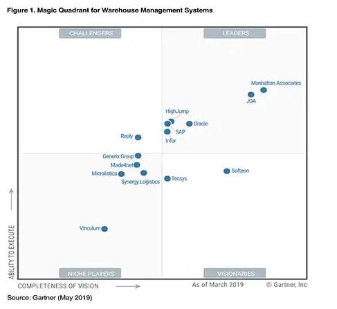 2019 Gartner Magic Quadrant for Warehouse Management Systems