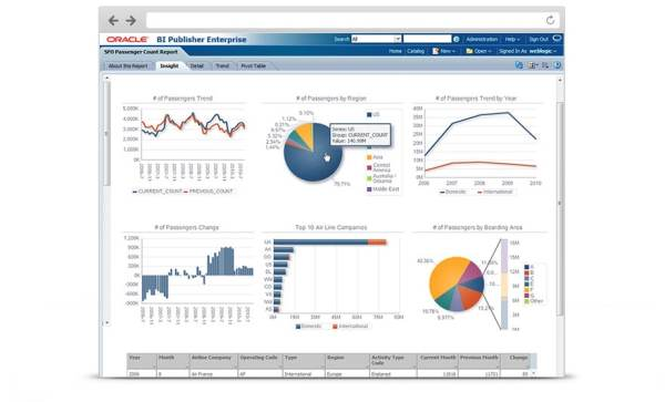 Business Intelligence Publisher - Overview | Oracle