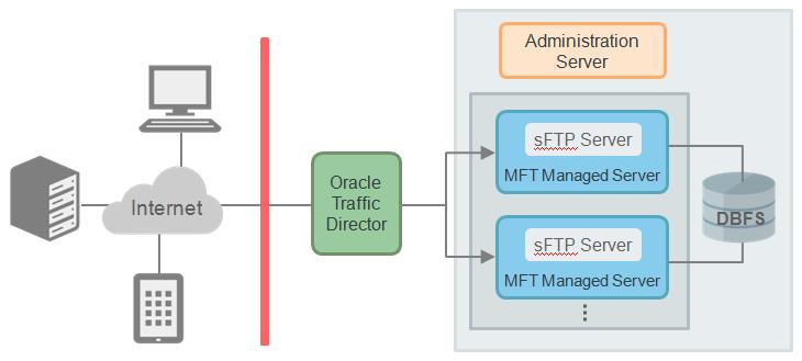 Oracle Mft Cloud Service Post Provisioning Task Setting