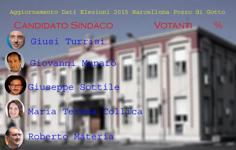 aggiornamento elezioni file progetto