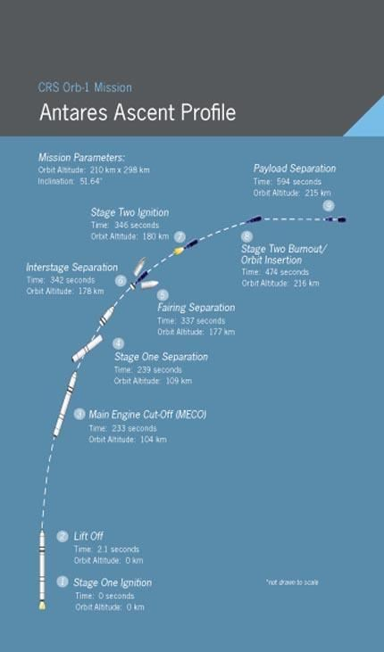 Mission Overview-7