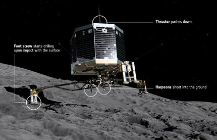 How_Philae_lands_on_the_cometa