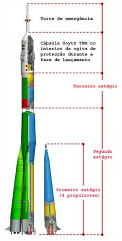 Soyuz-FG 03