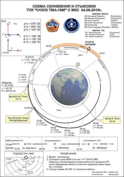 Soyuz TMA-18M 79