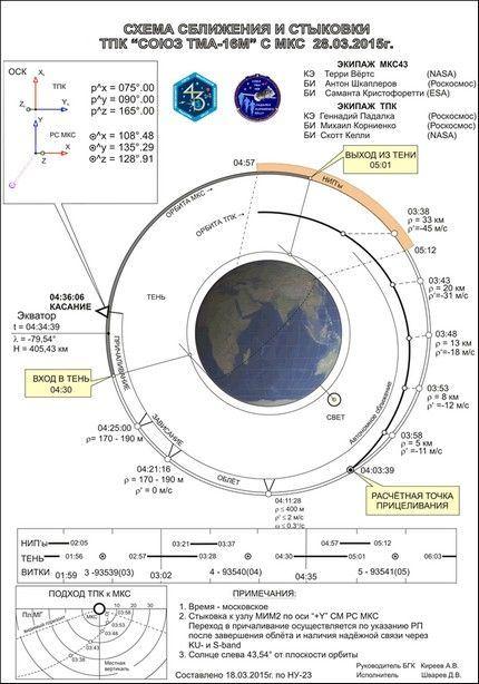 Soyuz TMA-16M 14
