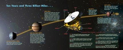 Encontro com Plutão 4