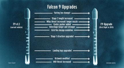 SES-9Falcon 7