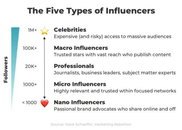five types of influencers