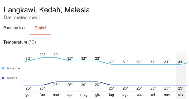 Isole Langkawi temperature