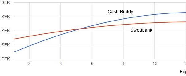 cashbuddy-swedbank-5000-kronor-rantejustering