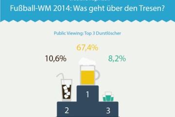 orderbird, Anbieter des iPad-Kassensystems für die Gastronomie, hat bundesweit Gastronomiebetriebe zum Thema Public Viewing während der Fußball-WM befragt. Die Ergebnisse zeigen fünf Fakten, wie Deutschland beim Public Viewing trinkt, isst und feiert.