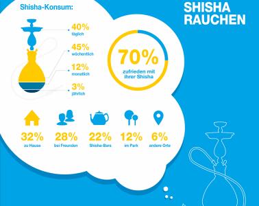 Infografik zum Thema Shisha-Rauchen
