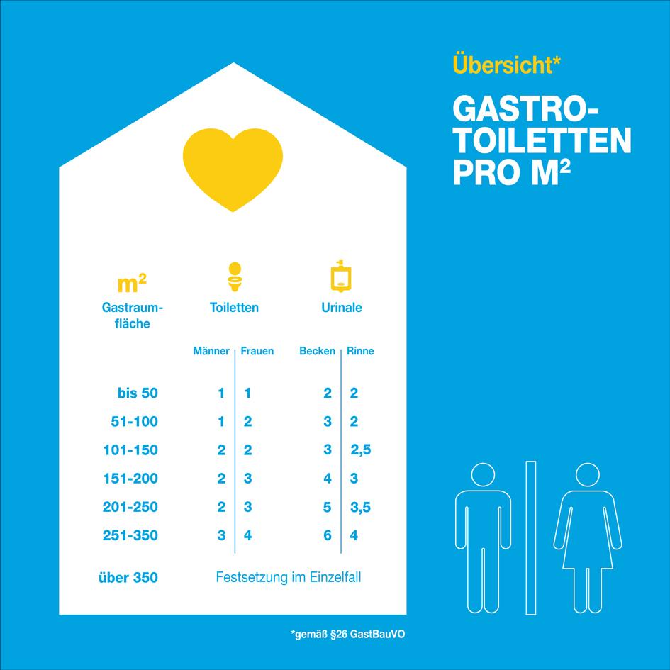 Eine Infografik, die zeigt, wie hoch die Anzahl der Toiletten anhand der vorhandenen Sitzplätze in einer Gastronomie sein muss