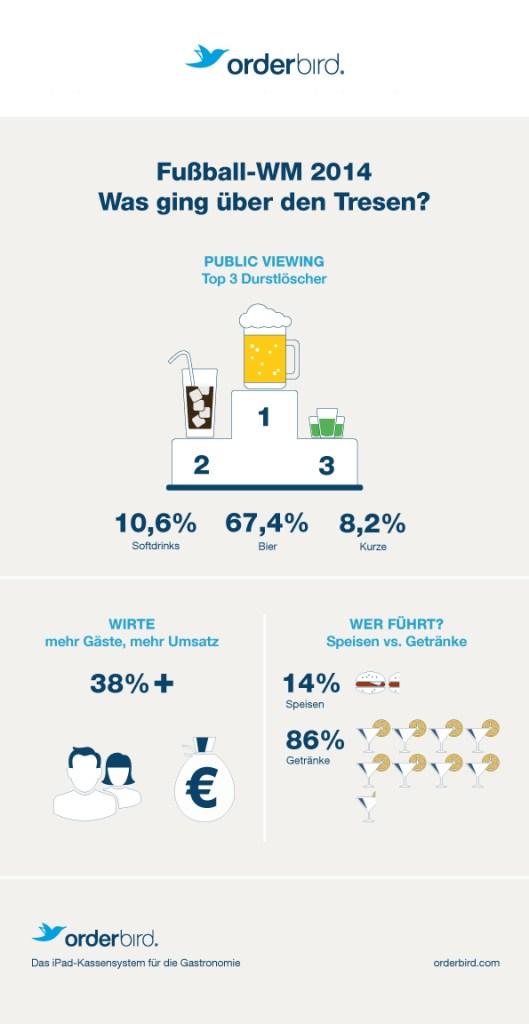 Auf der Inforgrafik zur WM sind wichtige Kennzahlen des Konsums in der Gastronomie zusehen. Zum Beispiel: die Umsatzsteigerung von 38 % während der WM 2014