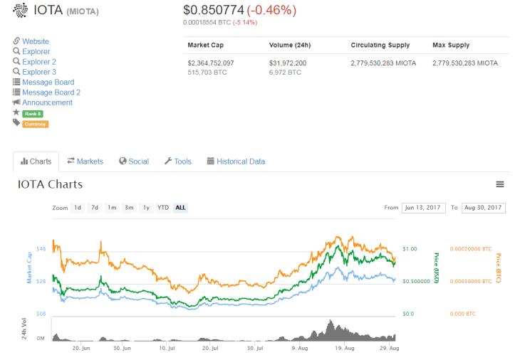 invest in iota before 2018