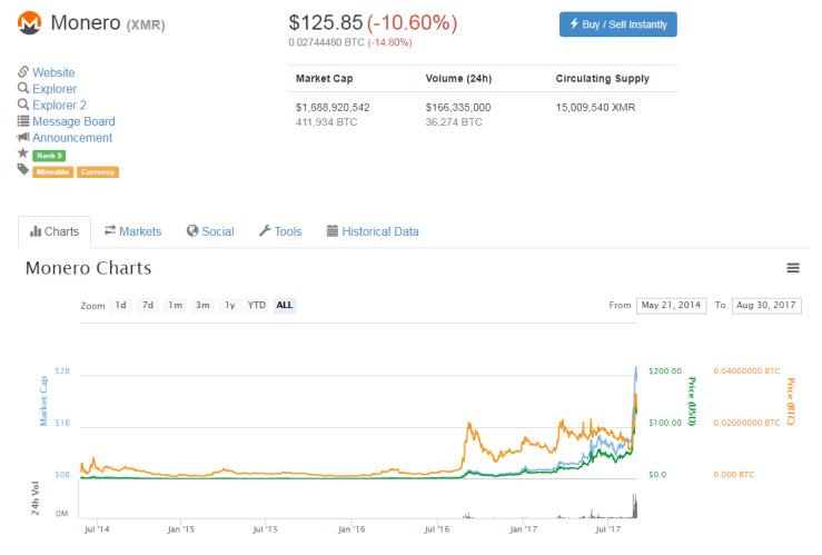 cryptocurrencies 2018 - monero